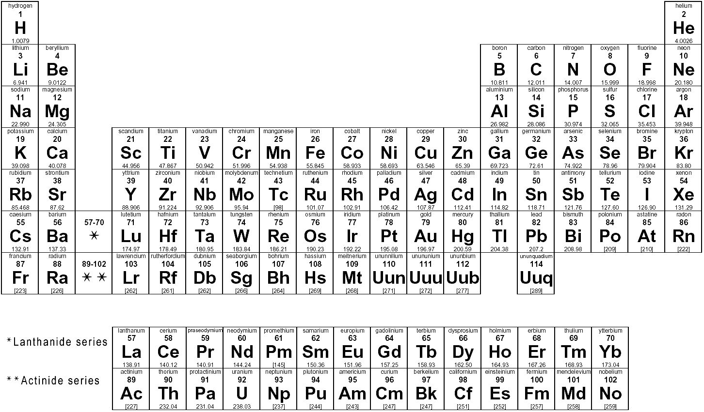 Periodic table elements list names image collections periodic new periodic table of elements names list periodic periodic elements table of list names names images gamestrikefo Image collections